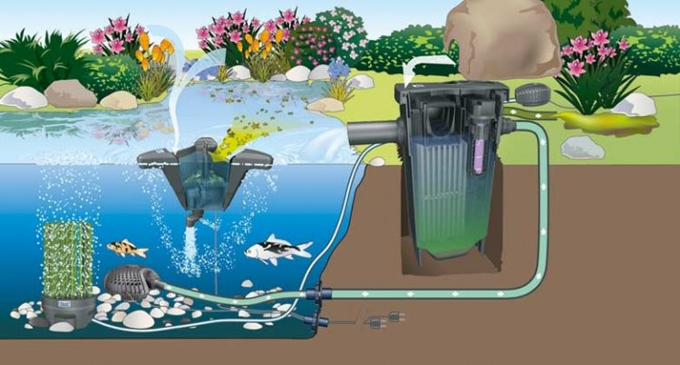 Filtomatic 3000 for Self cleaning pond filter